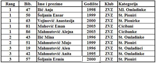 Osvojene medalje - SK Zvezda