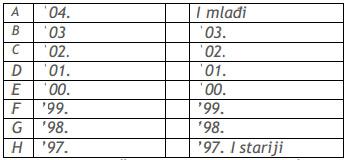 plivacke-kategorije