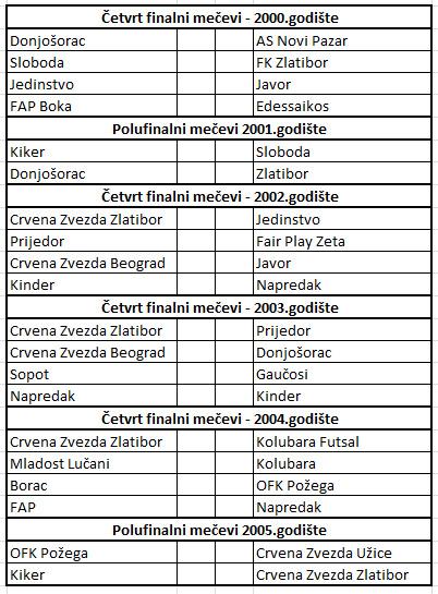 prvomajski-turnir2013-cetvrtfinale