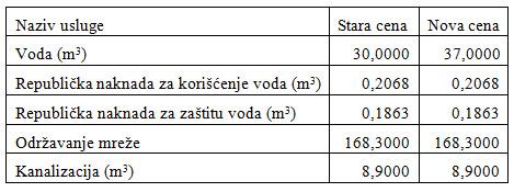 cene-vode