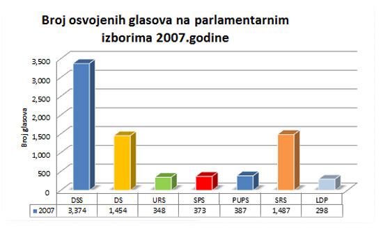 izbori2007a