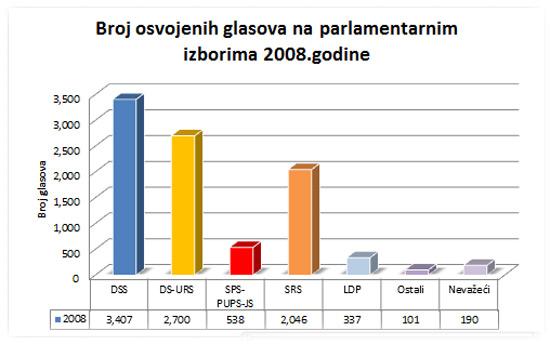 izbori2008