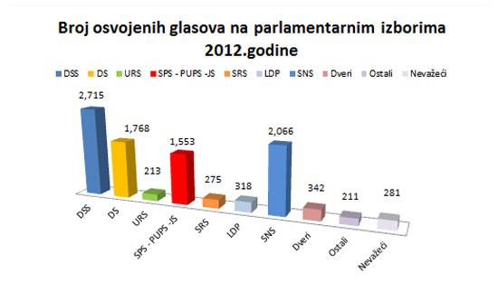 izbori2012