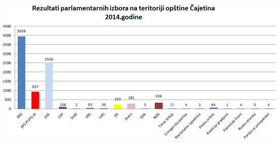 rezultati-izbori2014