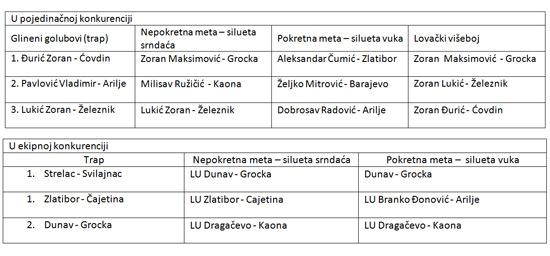 rezultati-lov2014