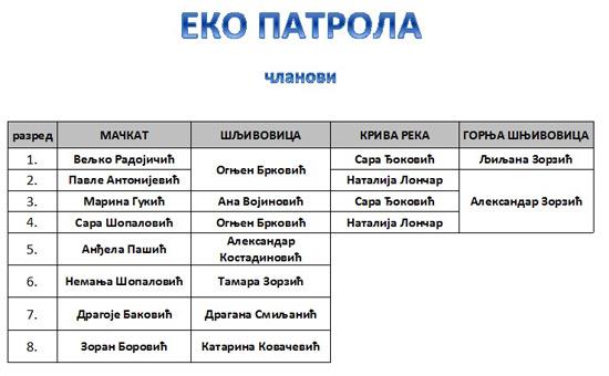 eko-patrola-calnovi