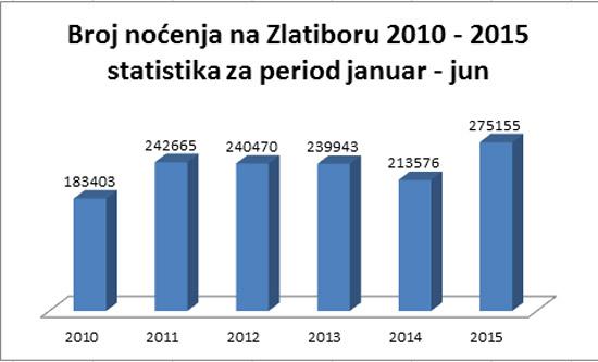 statistika-nocenja-jan-jun15