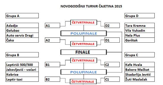 turnir15-rasored