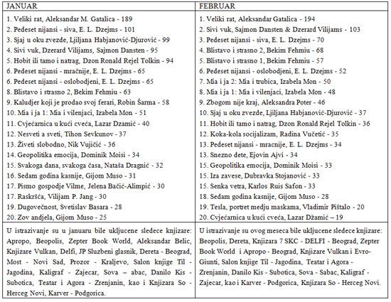 najcitanije-knjige-jan-feb2013