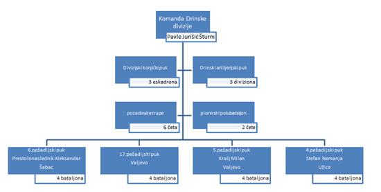 drinska-divizija