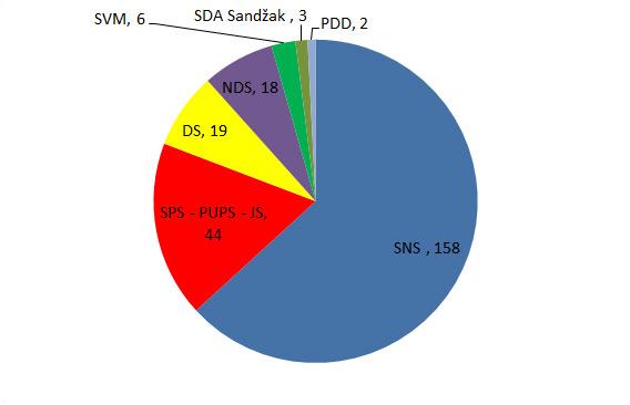 rezultati-izbori2014-krug